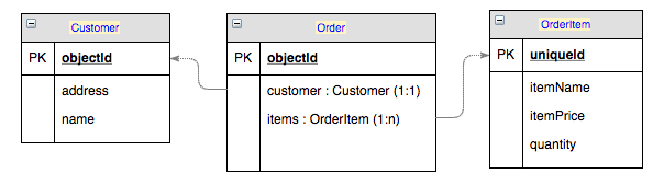 customer order items - Announcing Subqueries - advanced data retrieval from Backendless mBaaS Database