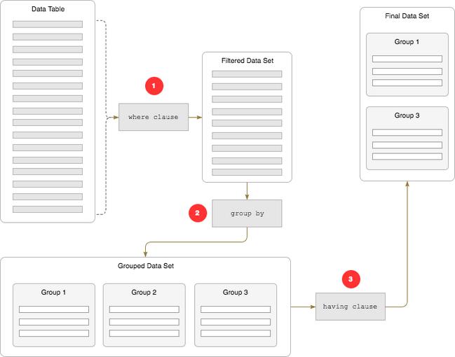 Data Filtering - Backendless REST API Documentation