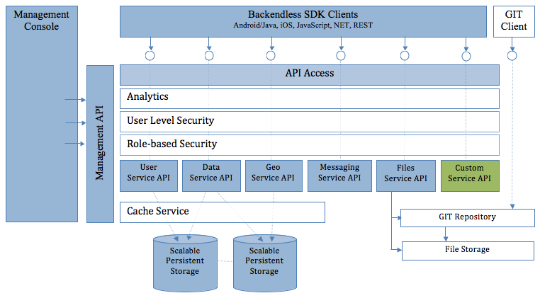 Backendless sdk for ios api documentation for Architecture rest
