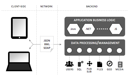 client server diagram - Enterprise BaaS