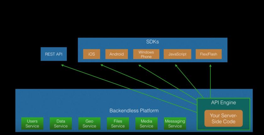 Video tutorials   Backend as a Service Platform