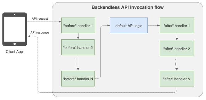 api flow multiple handlers - Cloud Code Event Handler Invocation Chains