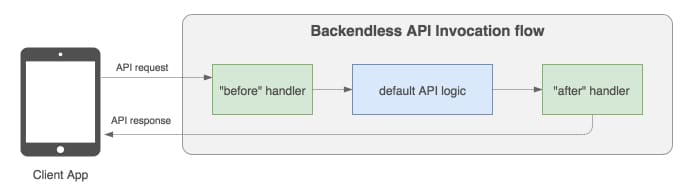 api flow single handler - Cloud Code Event Handler Invocation Chains