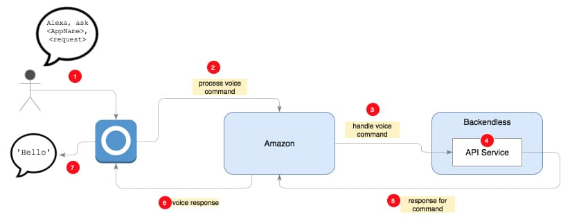 Developing Alexa skill without writing any code – Part1 (Codeless in