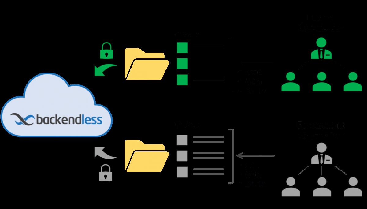 Document Management | Backendless