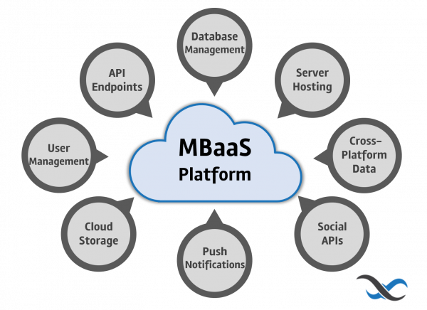 MBaaS Features
