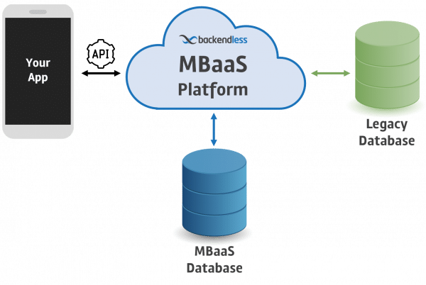 MBaaS with Legacy Database