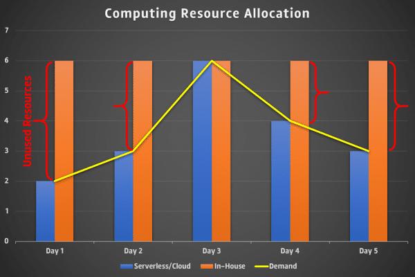 Computing Resource Allocation