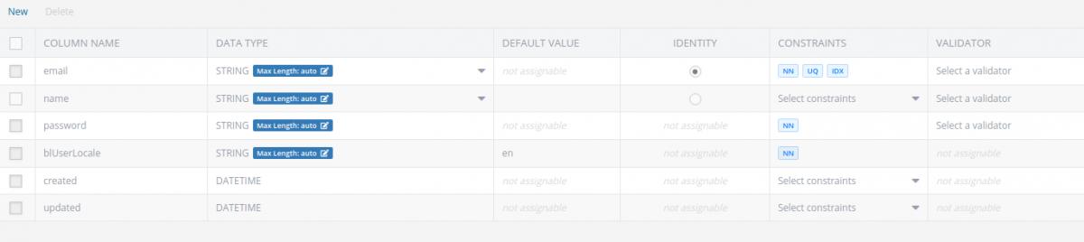 User Table Schema for GraphQL App