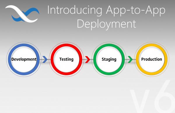 App to App Deployment Feature