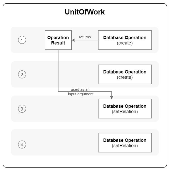 Unit of Work Diagram