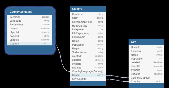 CountryLanguage-schema